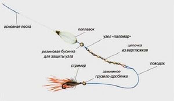Бомбарды для рыбалки