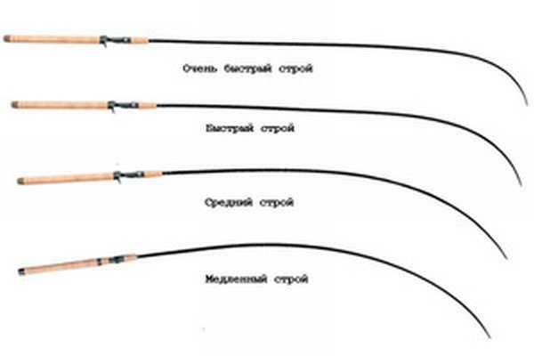 Аспекты подбора спиннинга