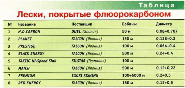 Марки Флюорокарбоновой лески