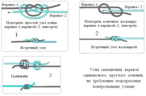 Классификация узлов