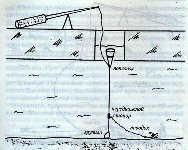 поплавочная удочка для зимней ловли плотвы на течении