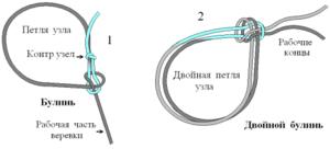 Соединение двух веревок